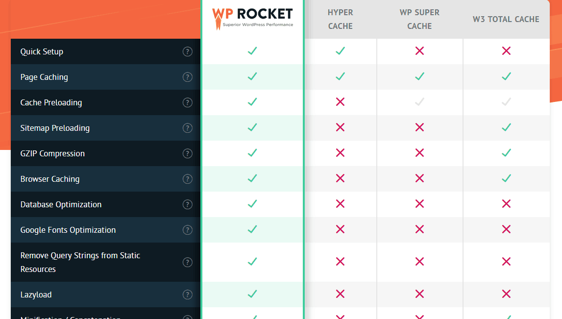 wp rocket vs other caching plugins
